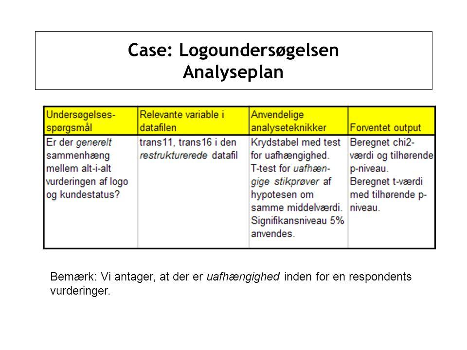 Case: Logoundersøgelsen Analyseplan