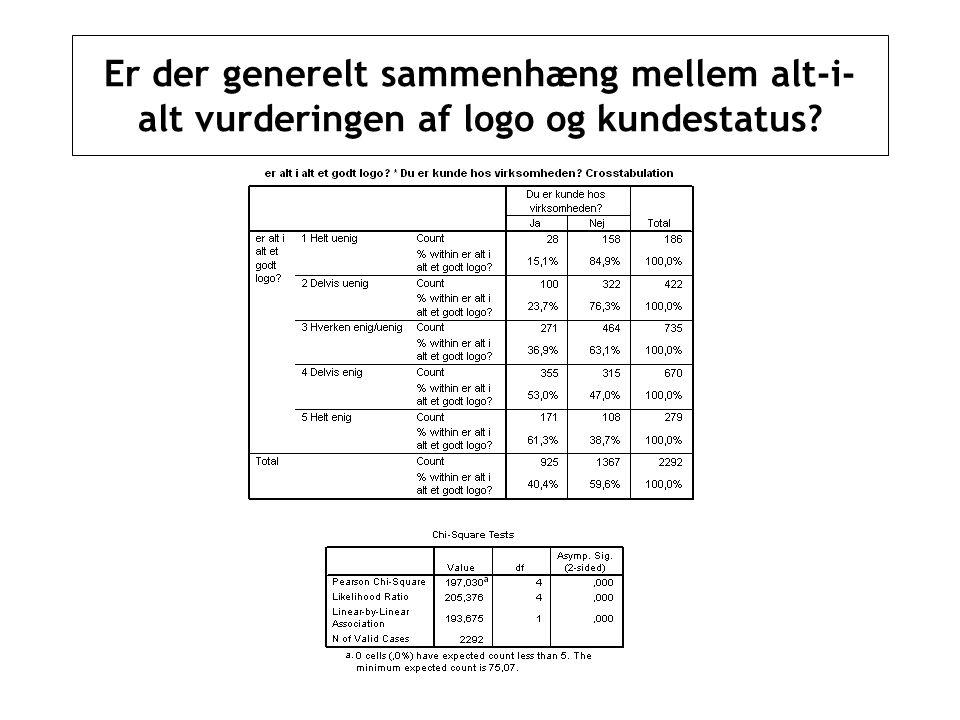 Er der generelt sammenhæng mellem alt-i-alt vurderingen af logo og kundestatus