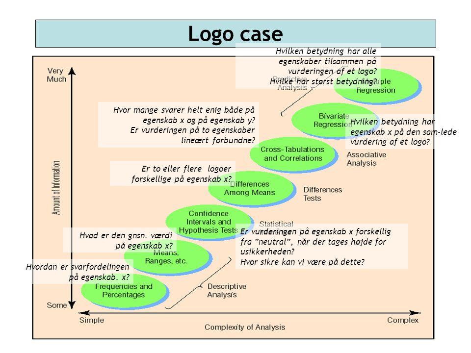 Logo case Hvilken betydning har alle egenskaber tilsammen på vurderingen af et logo Hvilke har størst betydning