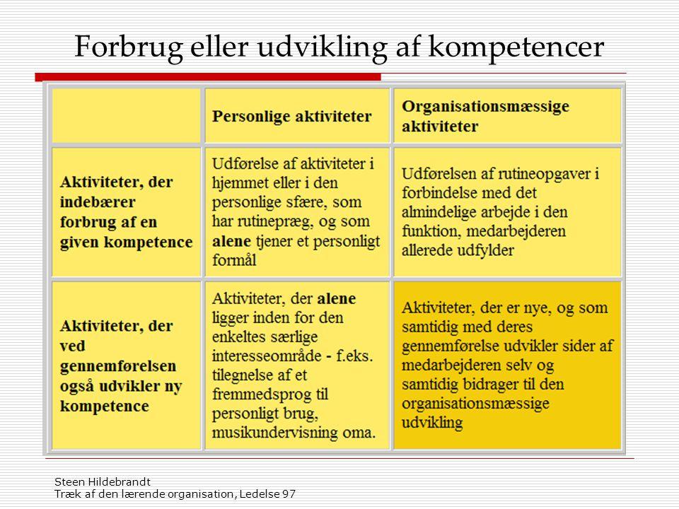Forbrug eller udvikling af kompetencer