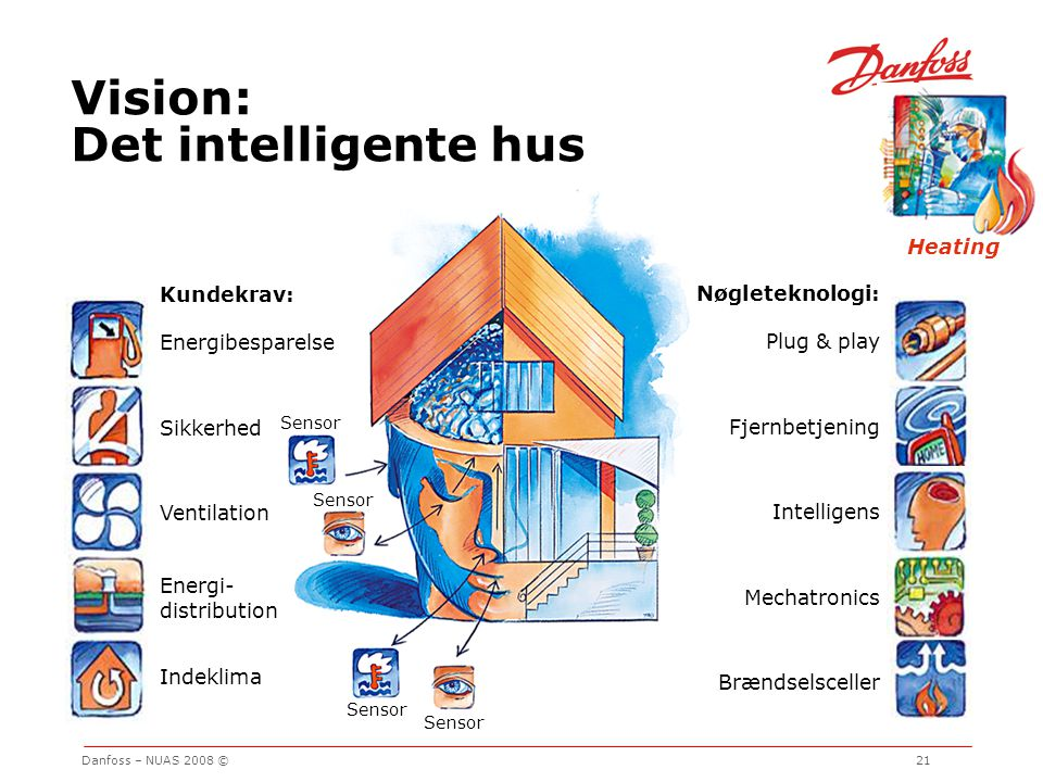 Vision: Det intelligente hus Heating Kundekrav: Energibesparelse