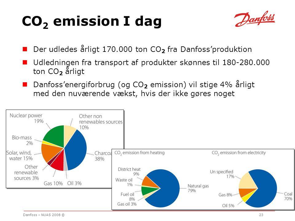 CO2 emission I dag Der udledes årligt 170.000 ton CO2 fra Danfoss'produktion.