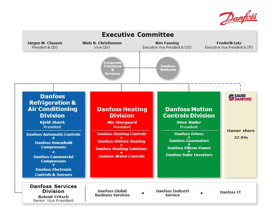 Executive Committee Danfoss Refrigeration & Air Conditioning Division
