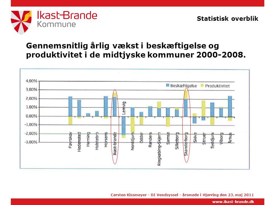 Statistisk overblik Gennemsnitlig årlig vækst i beskæftigelse og produktivitet i de midtjyske kommuner 2000-2008.