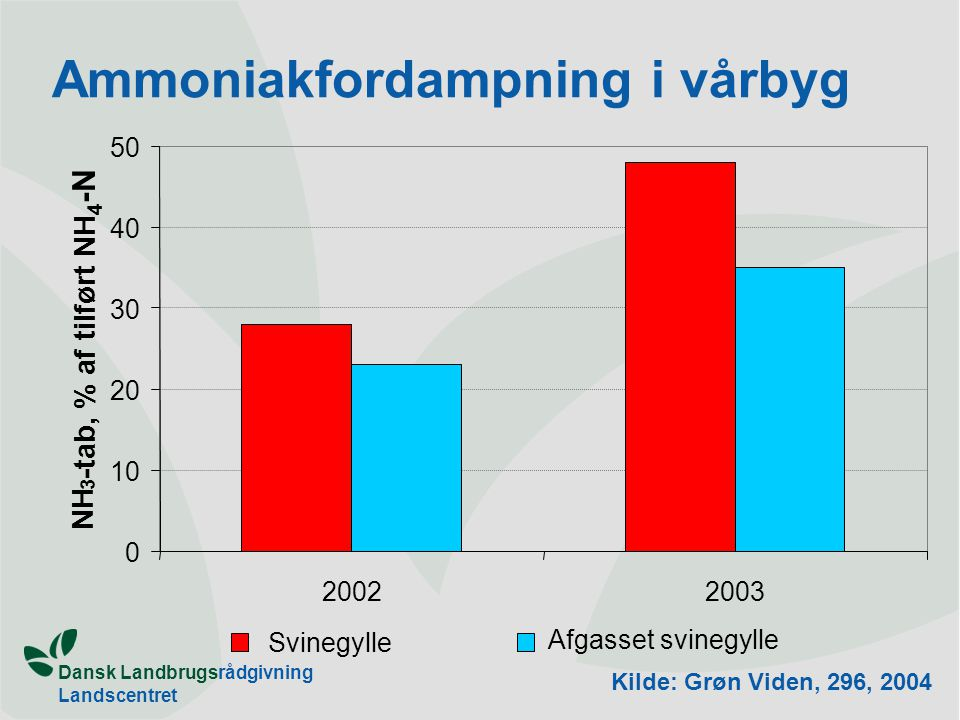 Ammoniakfordampning i vårbyg