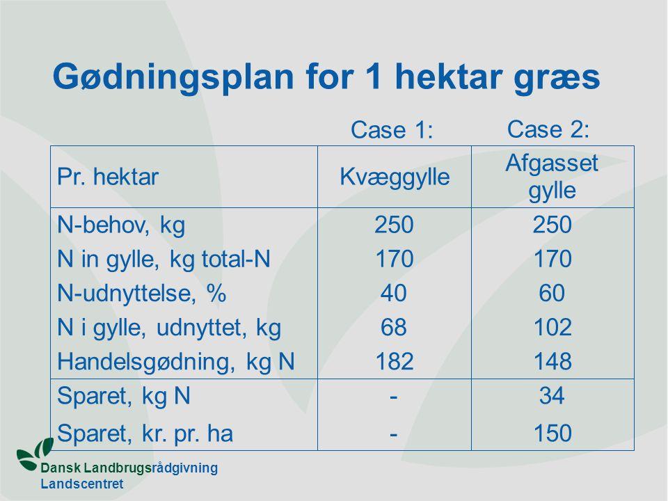 Gødningsplan for 1 hektar græs