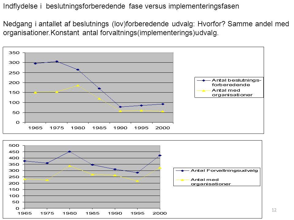 Indflydelse i beslutningsforberedende fase versus implementeringsfasen