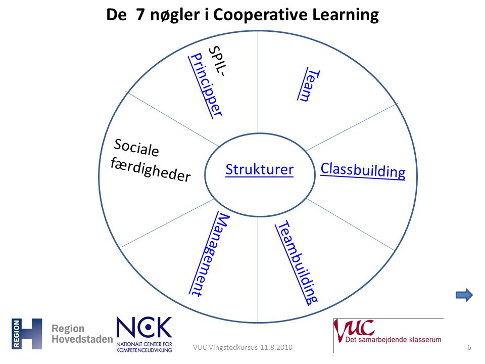 De 7 nøgler i Cooperative Learning