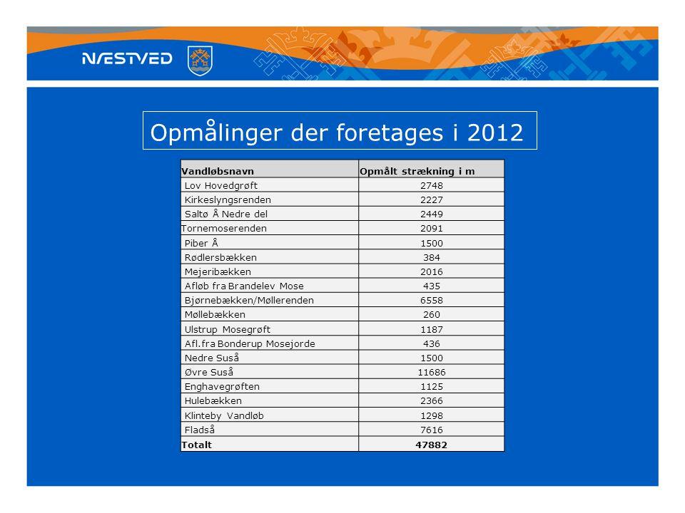 Opmålinger der foretages i 2012