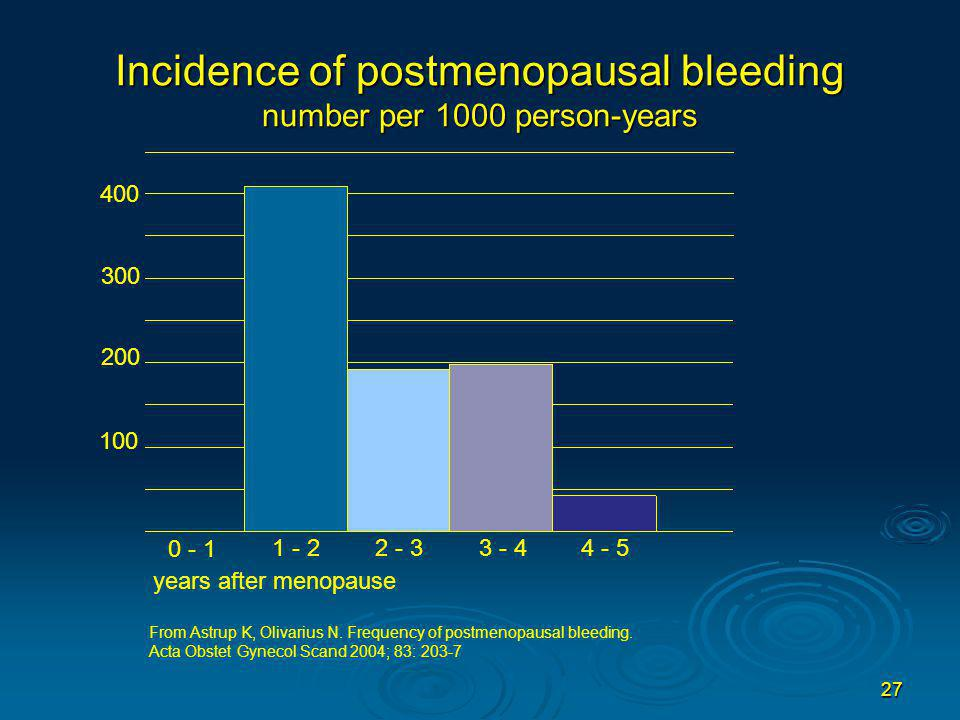 Incidence of postmenopausal bleeding number per 1000 person-years