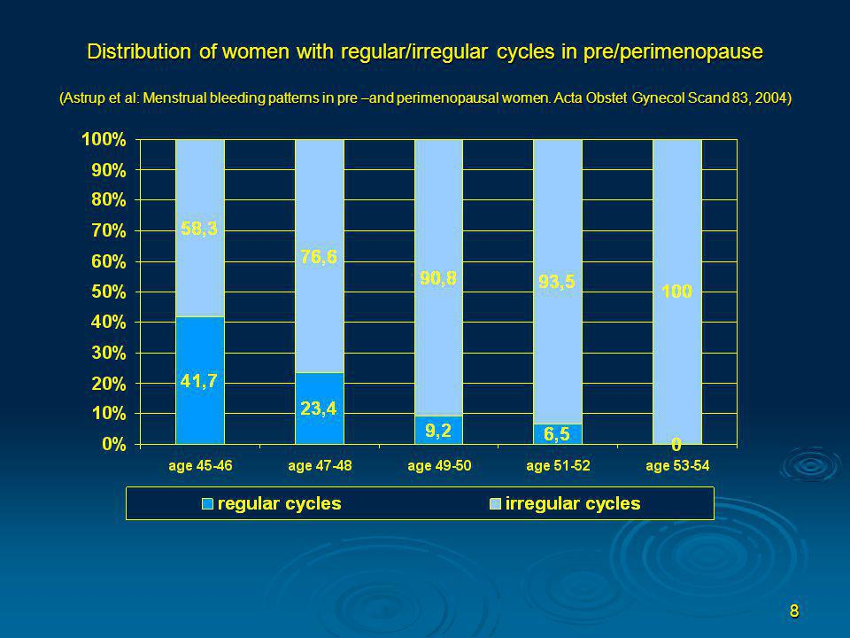 Distribution of women with regular/irregular cycles in pre/perimenopause (Astrup et al: Menstrual bleeding patterns in pre –and perimenopausal women.