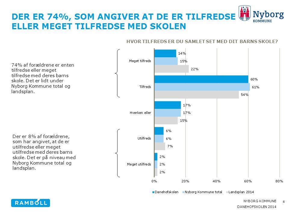 Der er 74%, som angiver at de er tilfredse eller meget tilfredse med skolen
