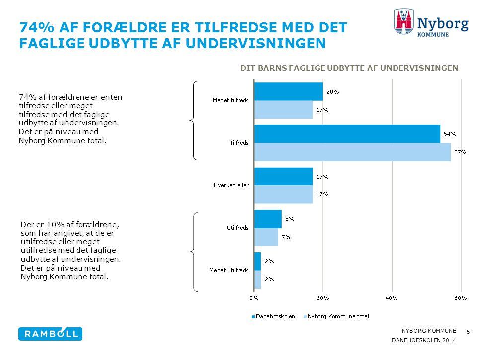 74% af forældre er tilfredse med Det faglige udbytte af undervisningen