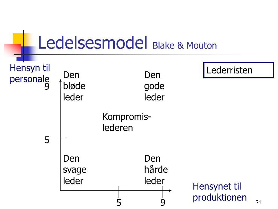 Ledelsesmodel Blake & Mouton
