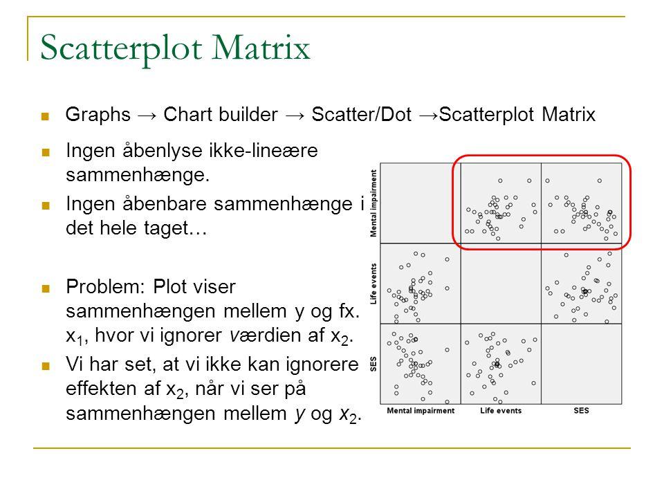 Scatterplot Matrix Graphs → Chart builder → Scatter/Dot →Scatterplot Matrix. Ingen åbenlyse ikke-lineære sammenhænge.