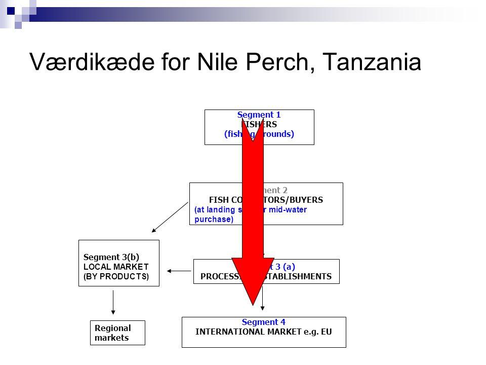 Værdikæde for Nile Perch, Tanzania