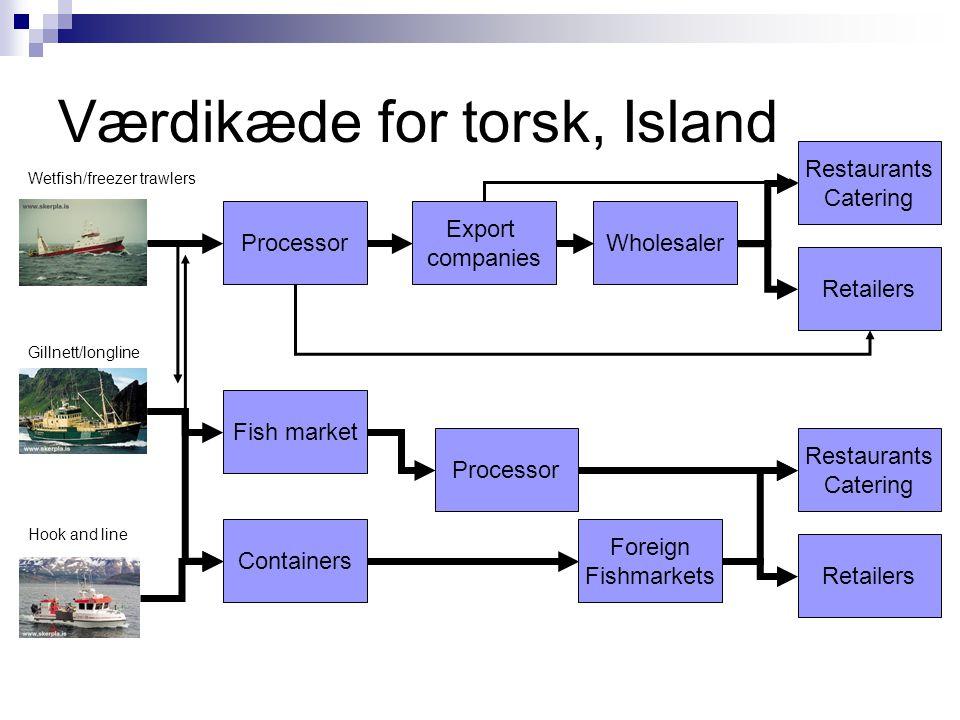 Værdikæde for torsk, Island