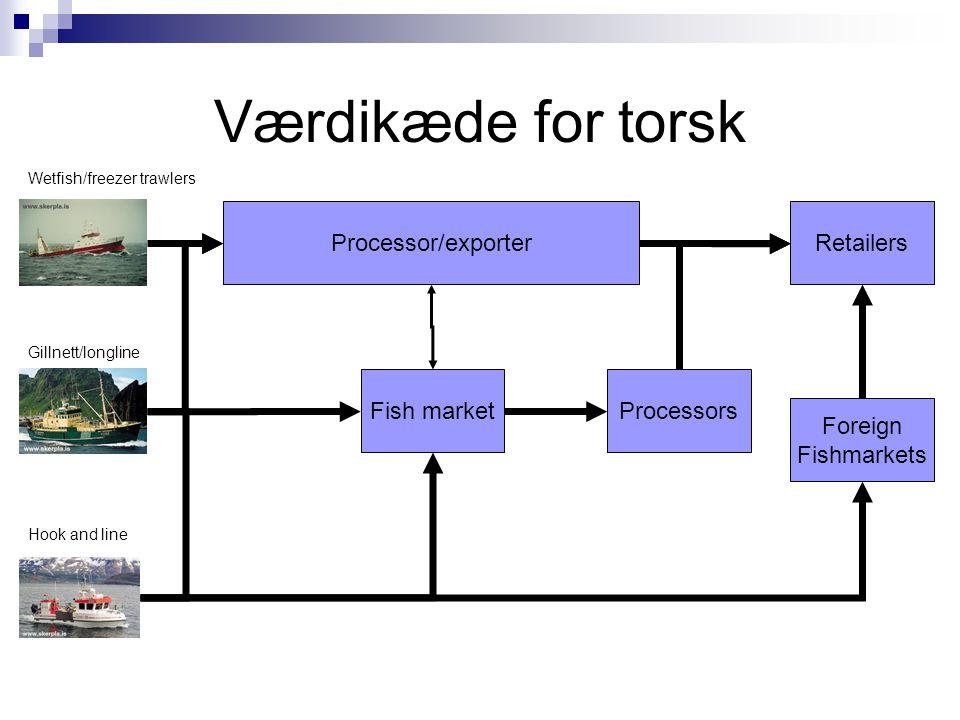 Værdikæde for torsk Processor/exporter Retailers Fish market