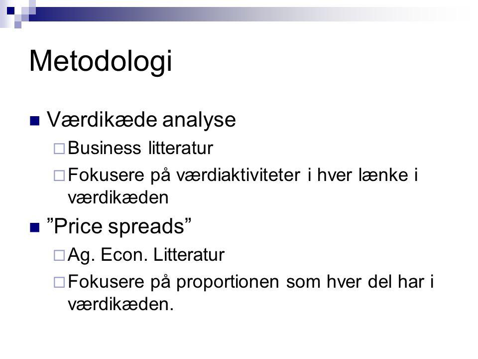 Metodologi Værdikæde analyse Price spreads Business litteratur