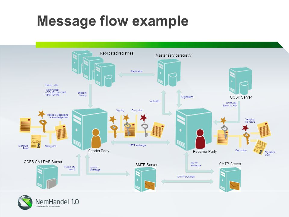 Message flow example Replicated registries Master serviceregistry