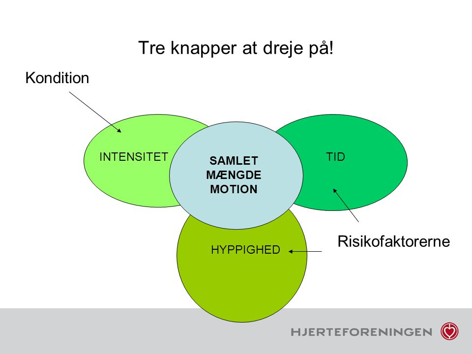 Tre knapper at dreje på! Kondition Risikofaktorerne INTENSITET TID