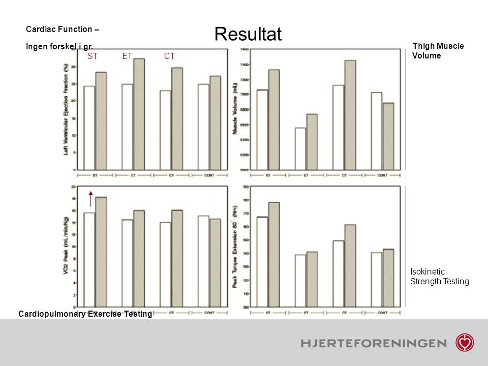 Resultat Thigh Muscle Volume Cardiac Function – Ingen forskel i gr. ST