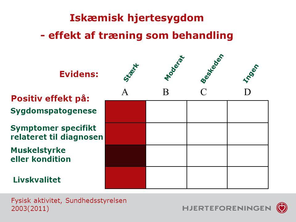 Iskæmisk hjertesygdom - effekt af træning som behandling