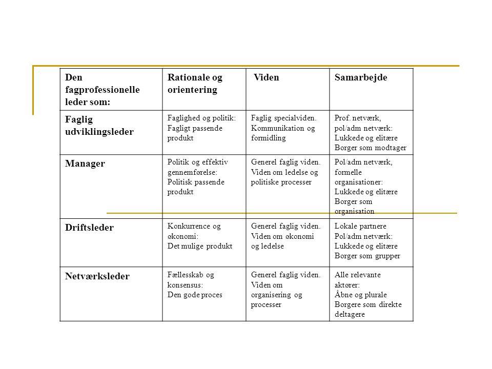 Den fagprofessionelle leder som: Rationale og orientering Viden