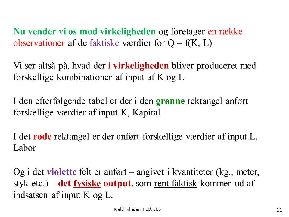 Nu vender vi os mod virkeligheden og foretager en række observationer af de faktiske værdier for Q = f(K, L)