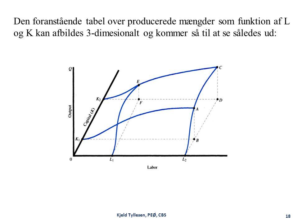 Den foranstående tabel over producerede mængder som funktion af L og K kan afbildes 3-dimesionalt og kommer så til at se således ud:
