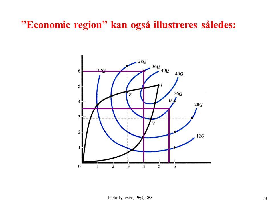 Economic region kan også illustreres således: