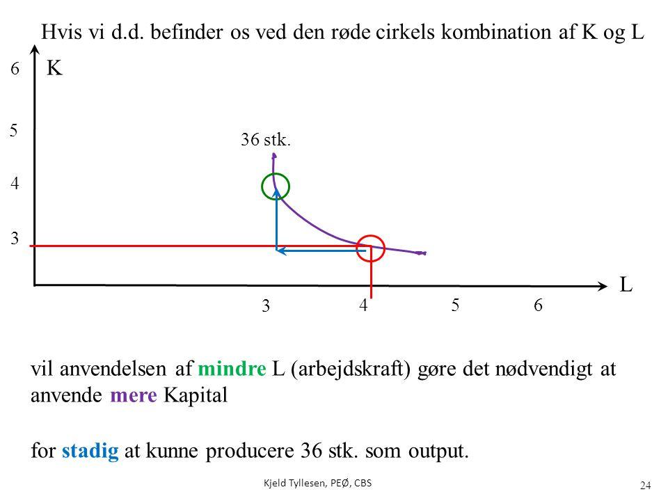 Hvis vi d.d. befinder os ved den røde cirkels kombination af K og L