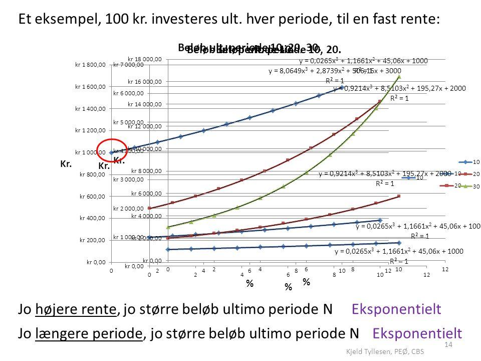 Et eksempel, 100 kr. investeres ult. hver periode, til en fast rente: