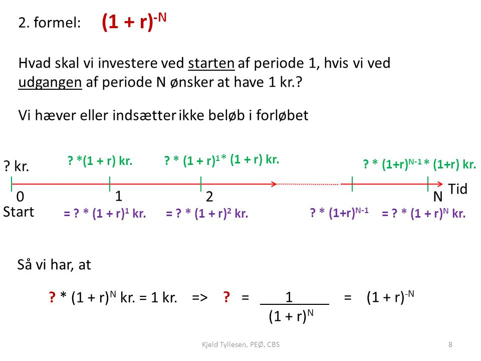 (1 + r)-N 2. formel: Hvad skal vi investere ved starten af periode 1, hvis vi ved udgangen af periode N ønsker at have 1 kr.