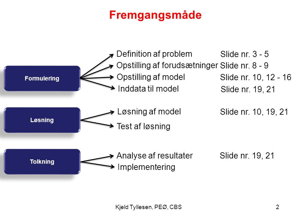 Fremgangsmåde Definition af problem Slide nr. 3 - 5