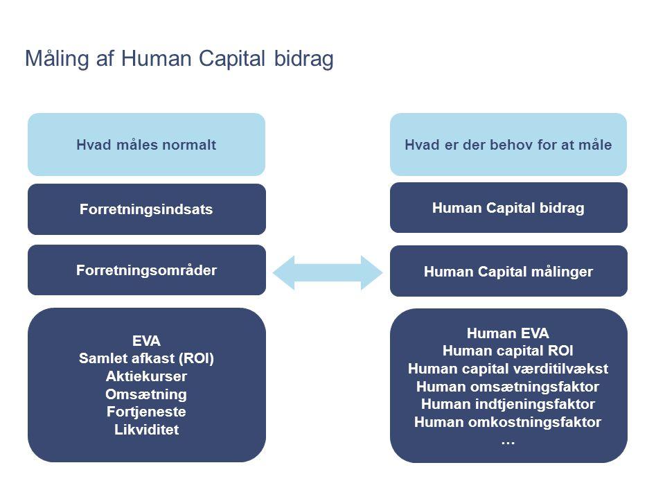 Måling af Human Capital bidrag
