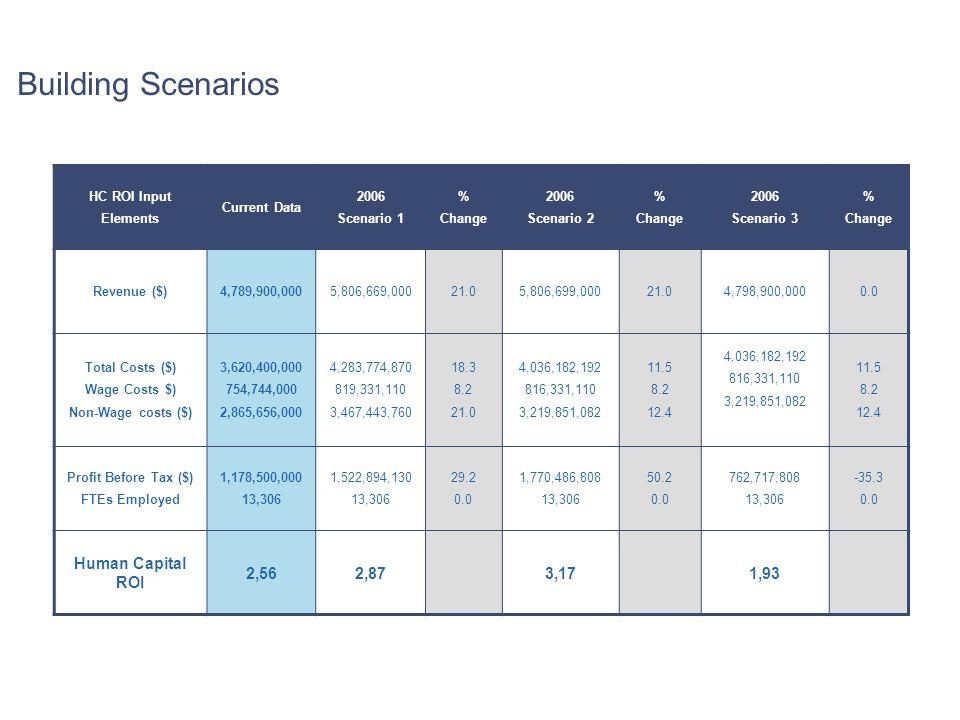 Building Scenarios Human Capital ROI 2,56 2,87 3,17 1,93 HC ROI Input