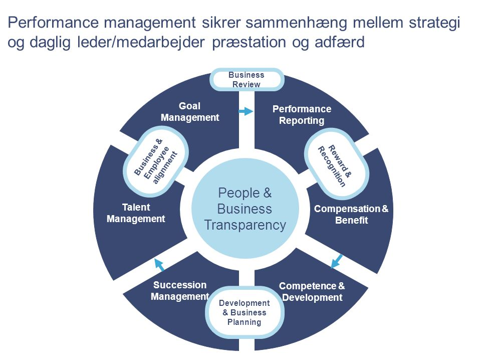 Performance management sikrer sammenhæng mellem strategi og daglig leder/medarbejder præstation og adfærd
