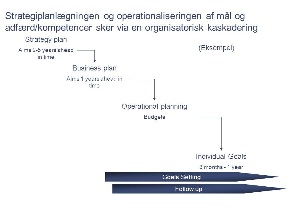 Date Strategiplanlægningen og operationaliseringen af mål og adfærd/kompetencer sker via en organisatorisk kaskadering.
