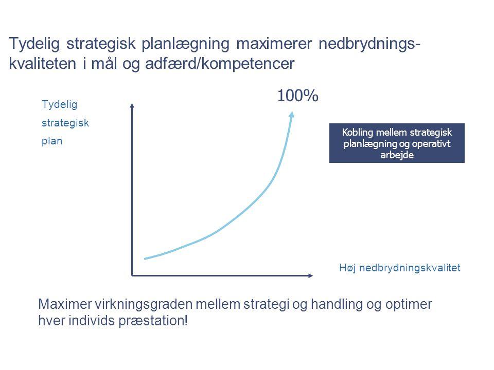 Tydelig strategisk planlægning maximerer nedbrydnings-kvaliteten i mål og adfærd/kompetencer