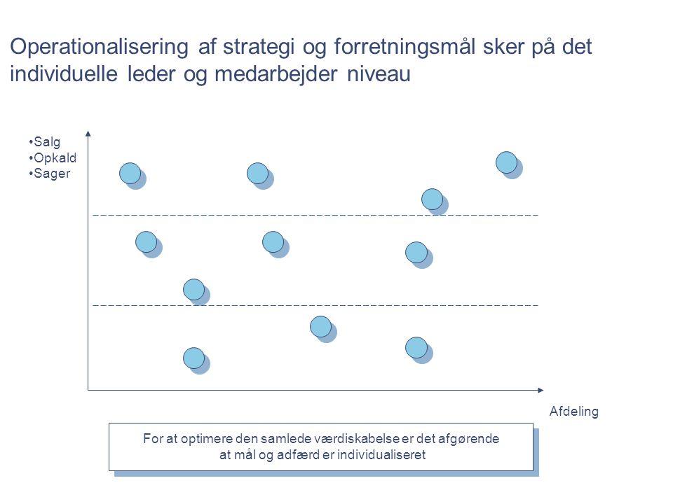 Operationalisering af strategi og forretningsmål sker på det individuelle leder og medarbejder niveau
