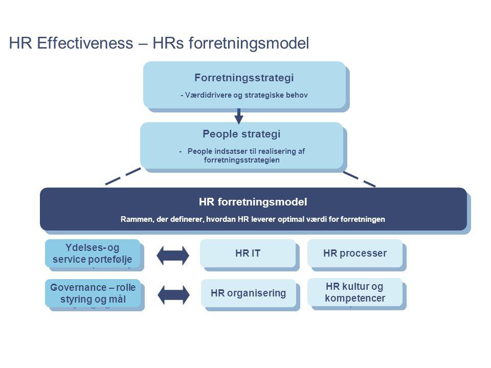HR Effectiveness – HRs forretningsmodel
