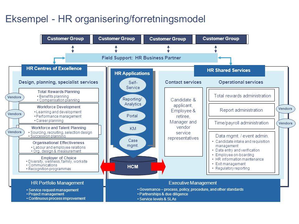Eksempel - HR organisering/forretningsmodel