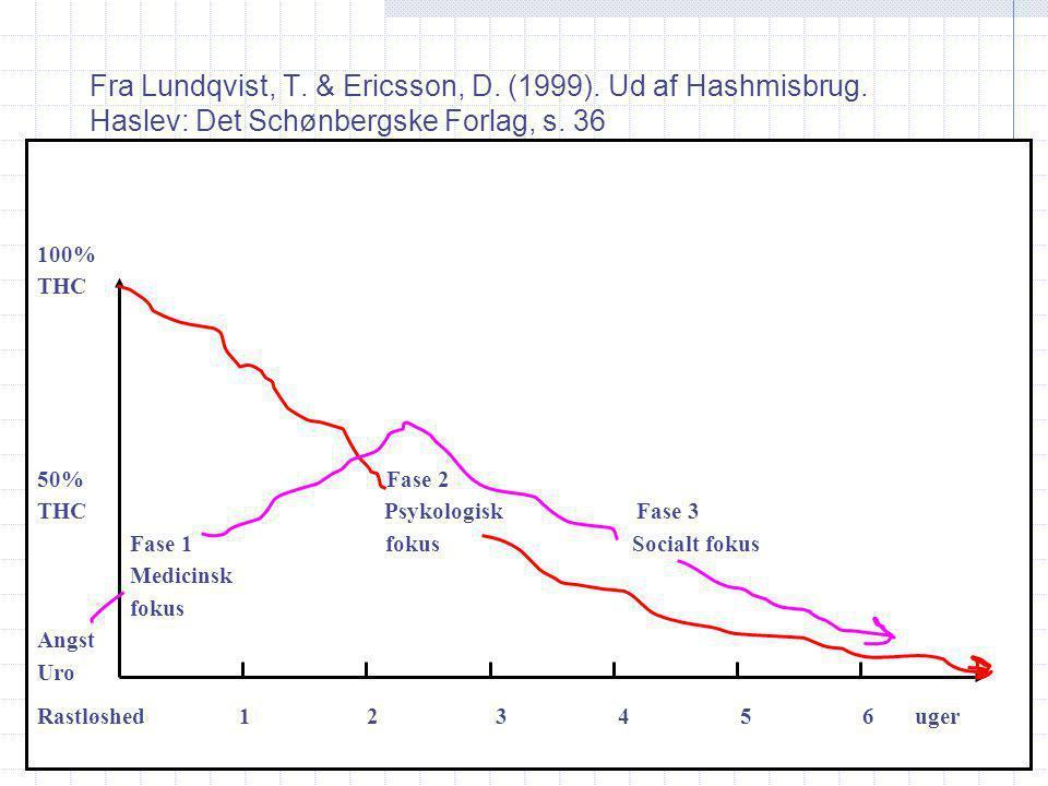 Fra Lundqvist, T. & Ericsson, D. (1999). Ud af Hashmisbrug