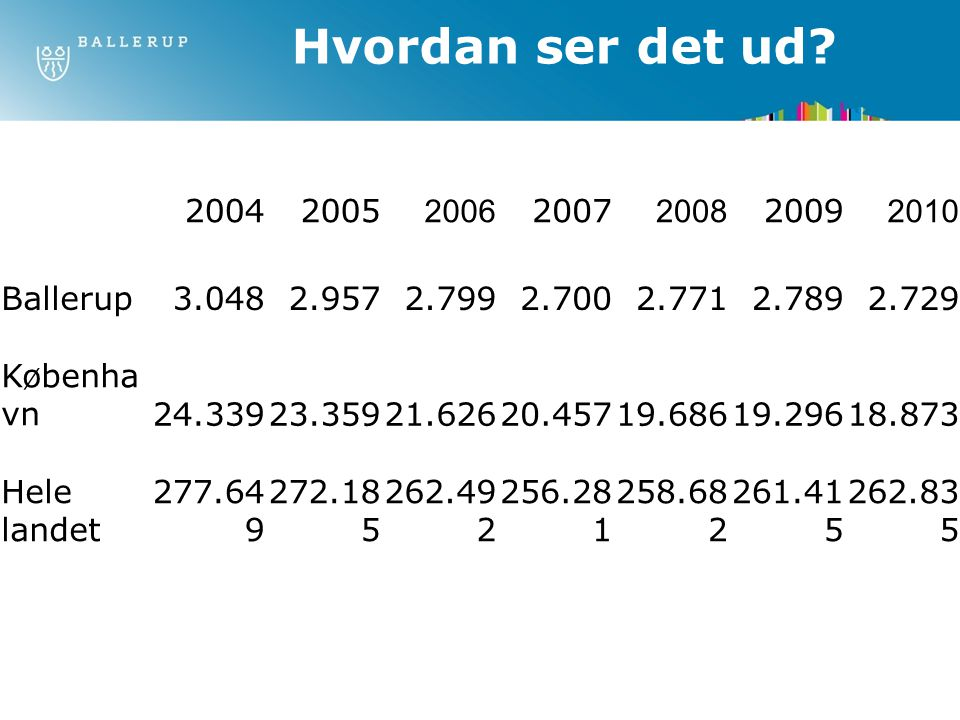Hvordan ser det ud 2004 2005 2006 2007 2008 2009 2010 Ballerup 3.048