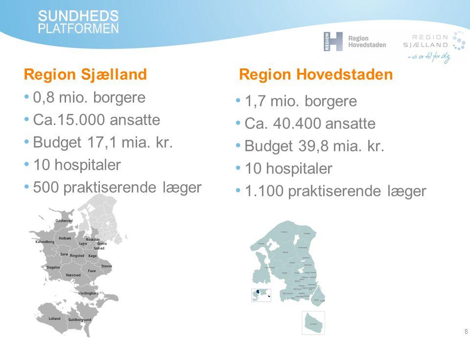 Region Sjælland Region Hovedstaden. 0,8 mio. borgere. Ca.15.000 ansatte. Budget 17,1 mia. kr. 10 hospitaler.