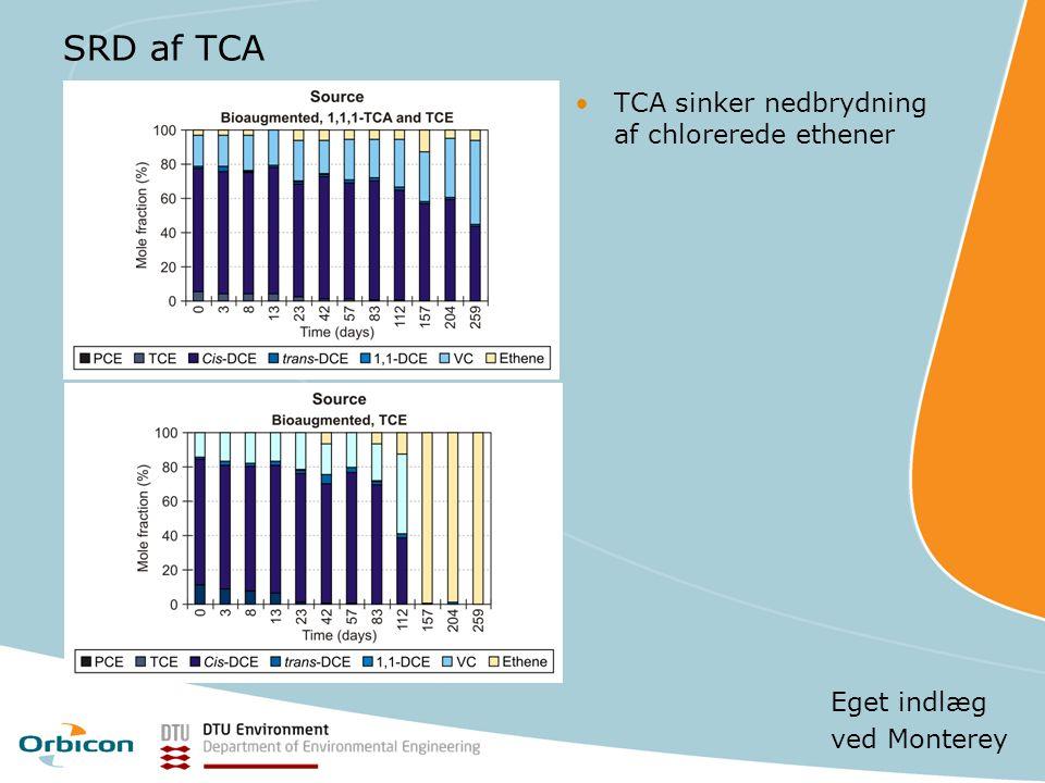 SRD af TCA TCA sinker nedbrydning af chlorerede ethener Eget indlæg