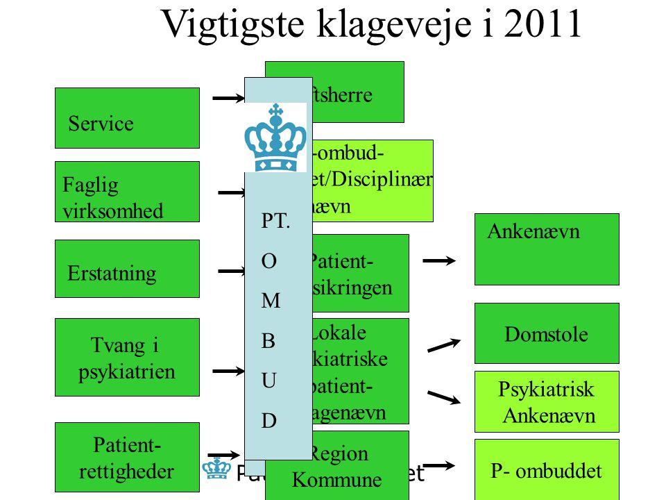 Vigtigste klageveje i 2011 Driftsherre Service P A T