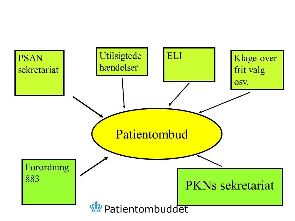 Patientombud PKNs sekretariat Utilsigtede hændelser ELI