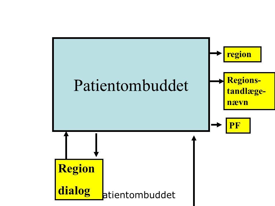 Patientombuddet Region dialog region Regions-tandlæge-nævn PF